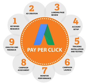 Pay Per Click Advertising, PPC advertising, pay per click campaigning,